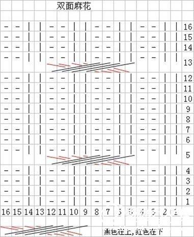 两边的麻花图解,右边按这张织。左边红在上,黑在下。