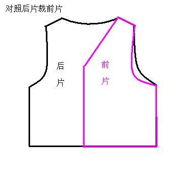 2、根据后片裁两片前片,注意三个部分:一是袖窝稍深些;二是领口稍低,不要太高,否则孩子穿上脖子会不舒
