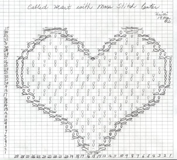 CabledHeartChart.jpg