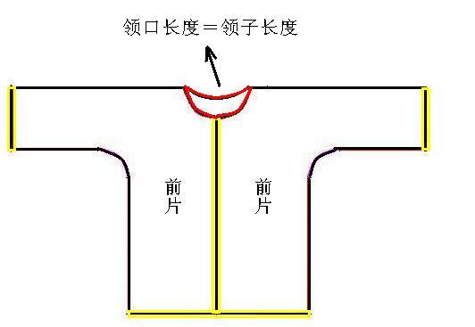8、将里片放于外片里面,并沿黄色线迹部分进行包边,这样的棉袄会更漂亮啊。