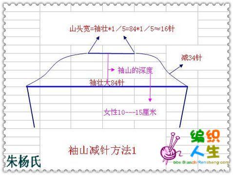 朱杨氏---袖山经典计算法--文字,图解