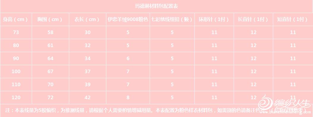 材料包配置表.png